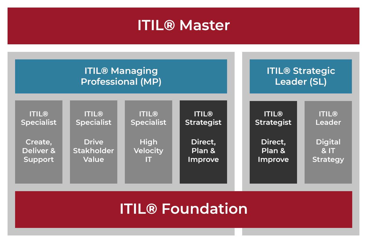 ITIL Zertifizierungen | Foundation | Managing Professional | Strategic Leader | Master
