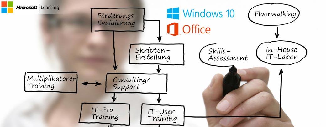 Office Rollout - Einführung von Windows 8.1/10 bzw. Microsoft Office 2010/2013/2016