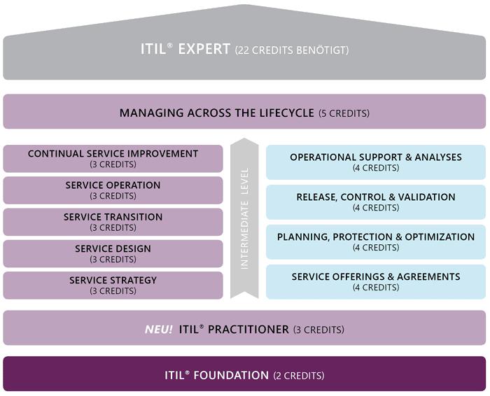 ITIL Zertifizierungen | Foundation | Practitioner | Intermediate | Expert